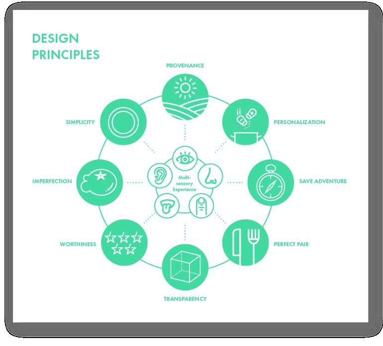 Design principles-01.png