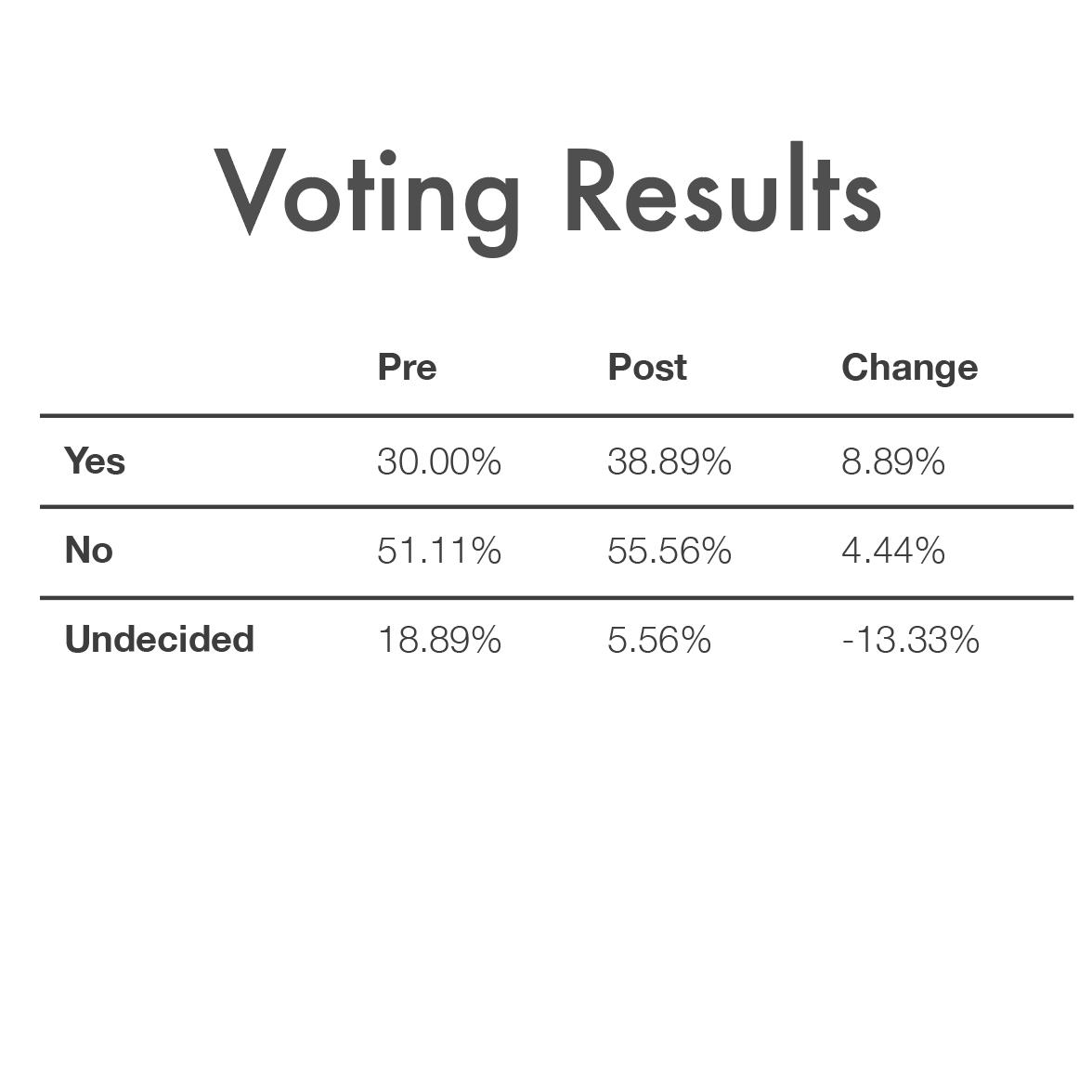 Voting_Results_November_1_2016.jpg