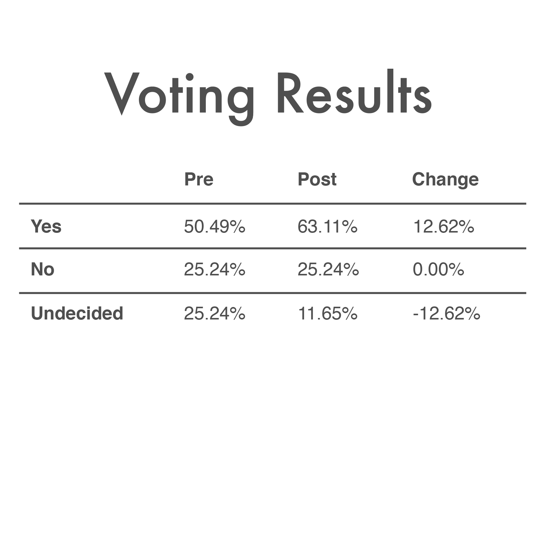 May_14th_2018_Voting_Results.png
