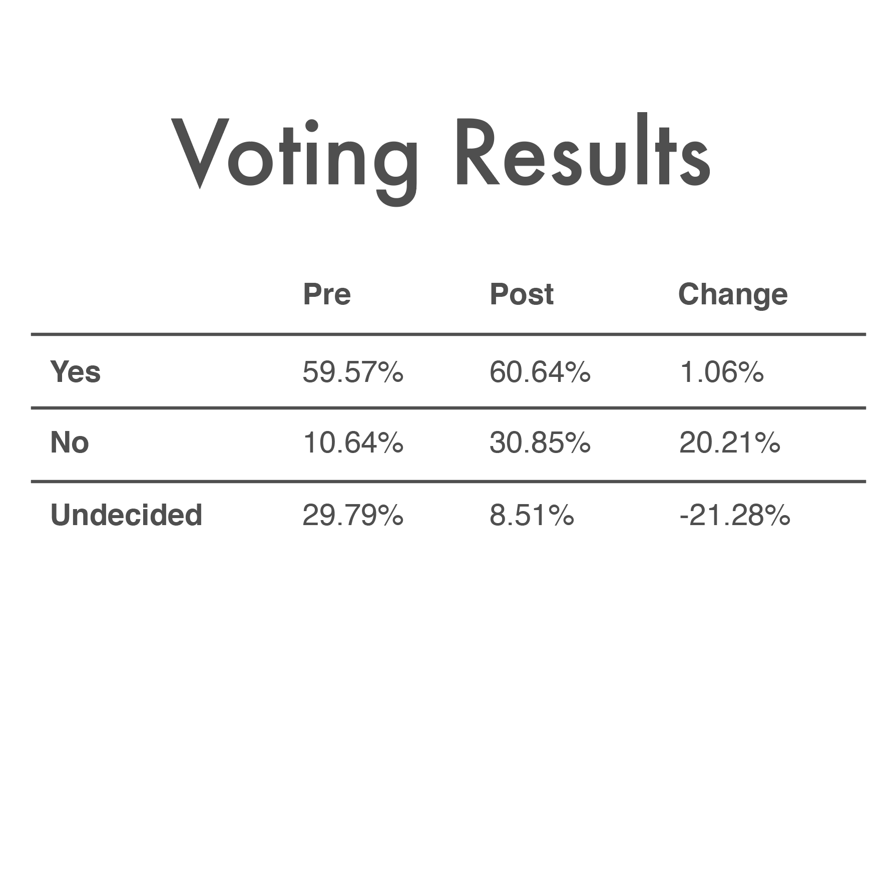 June_11th_2018_Voting_Results.png