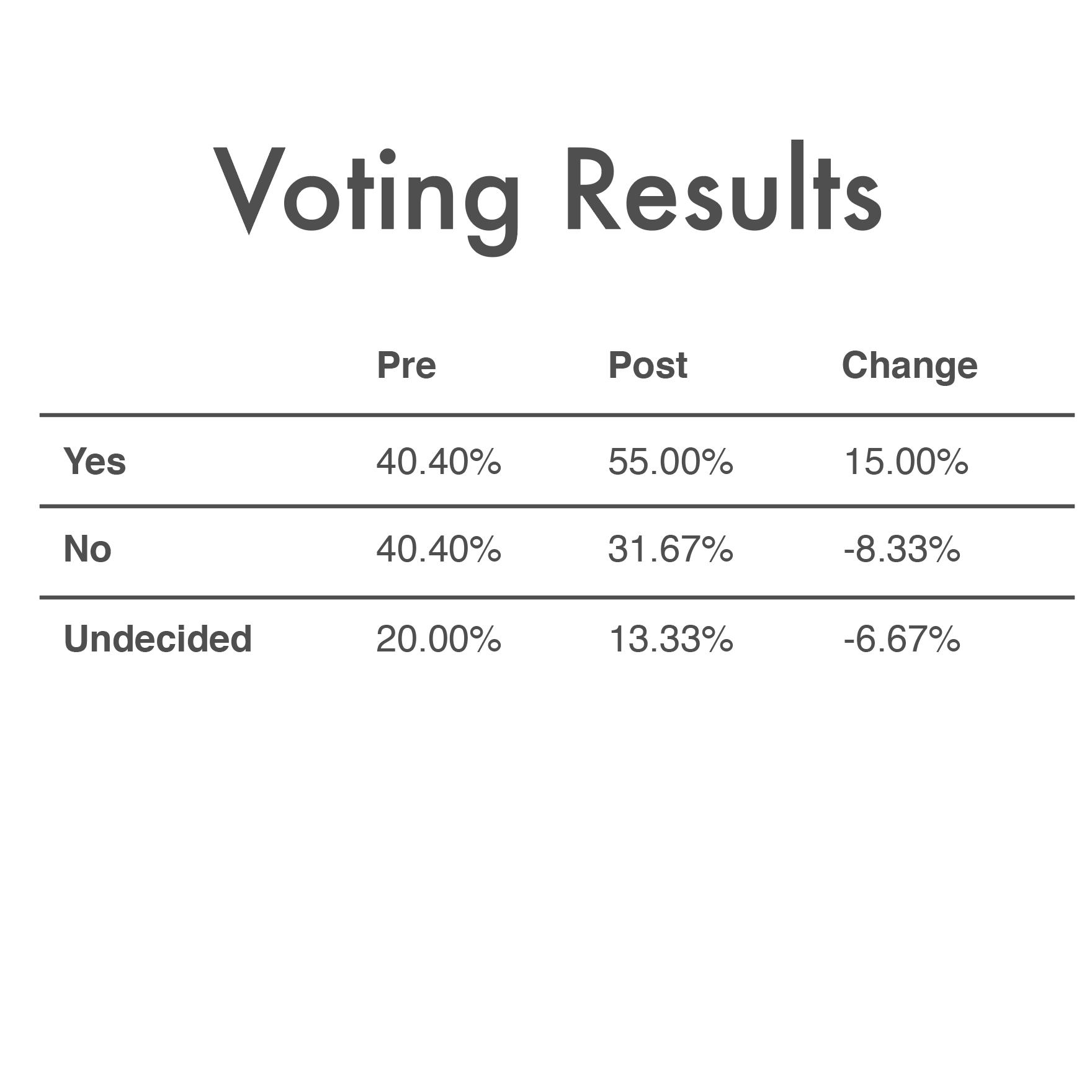 Erik_Voorhees_vs_Peter_Schiff_Voting_Results.png