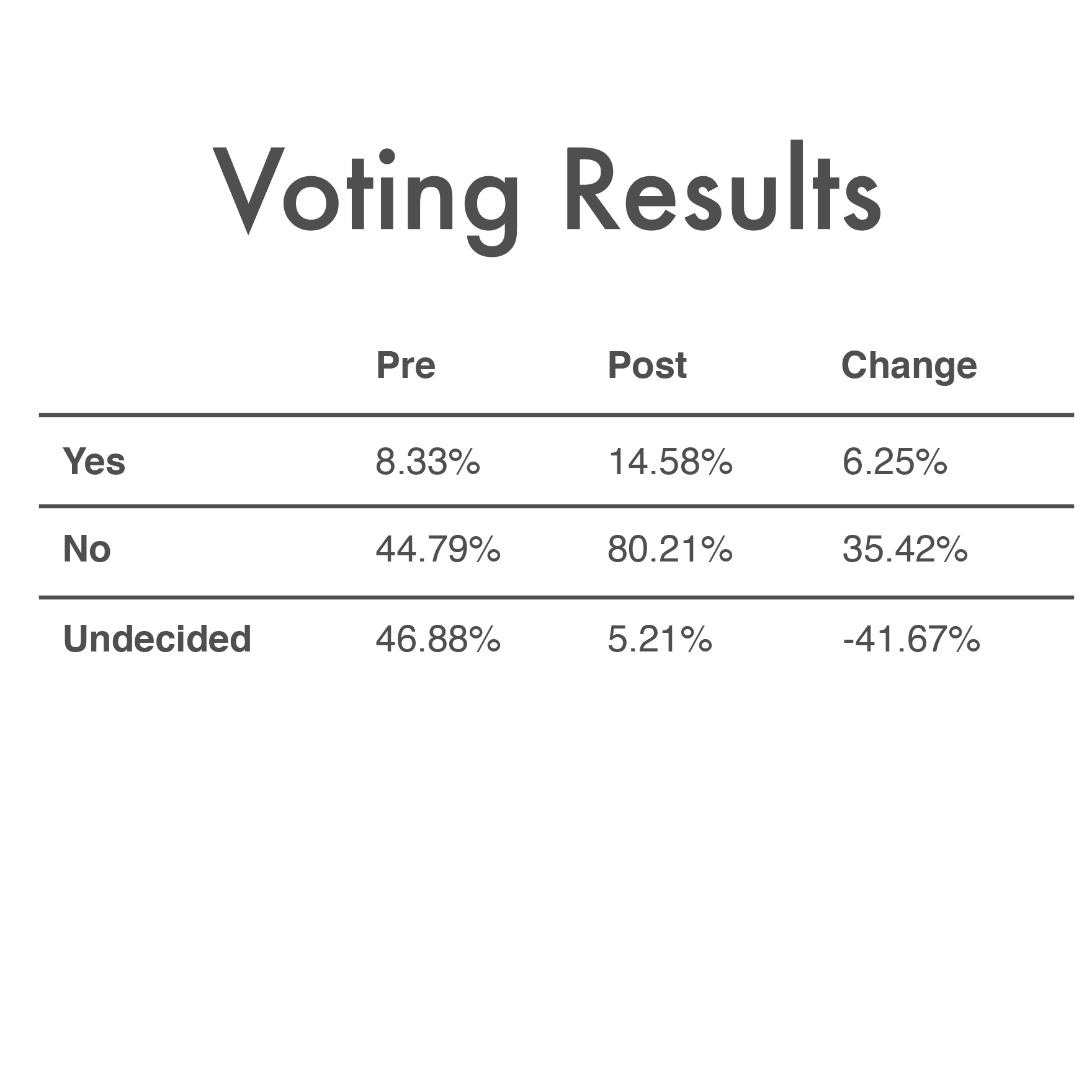 June_17_2019_Voting_Results.png