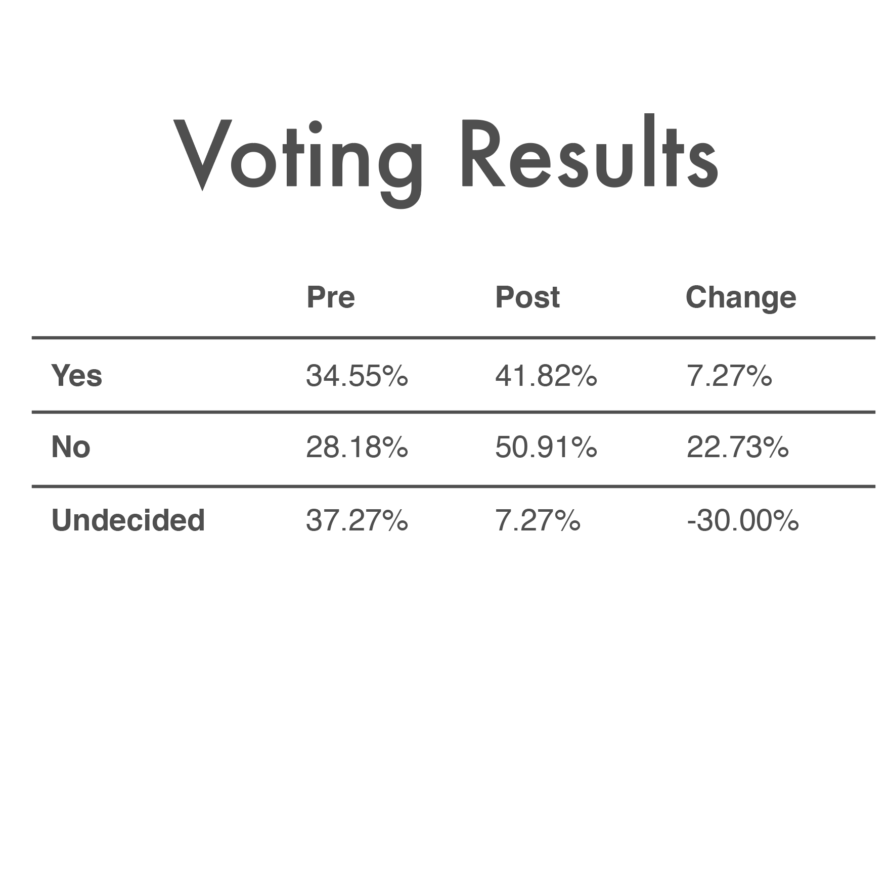 July_12th_2019_Voting_Results.png
