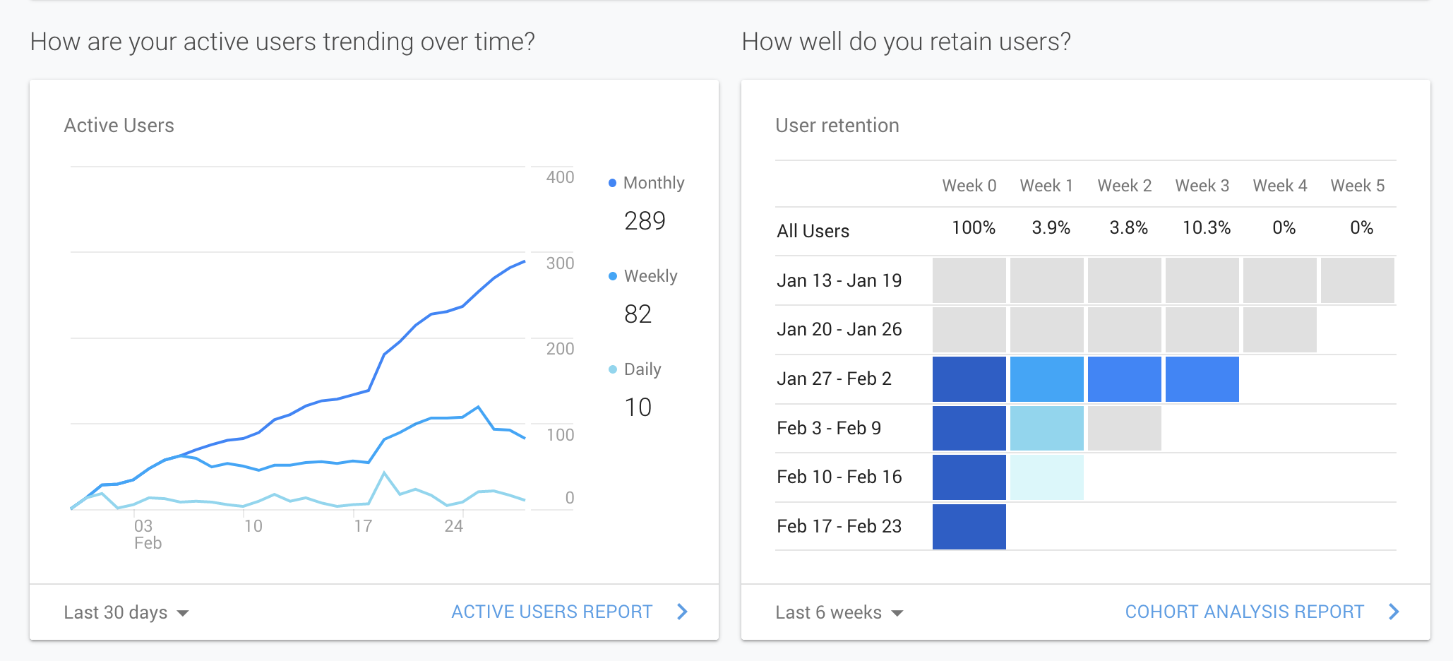 Graphic from Google Analytics showing increased increased users and user retention to the Accessibility Modifications Solutions website.