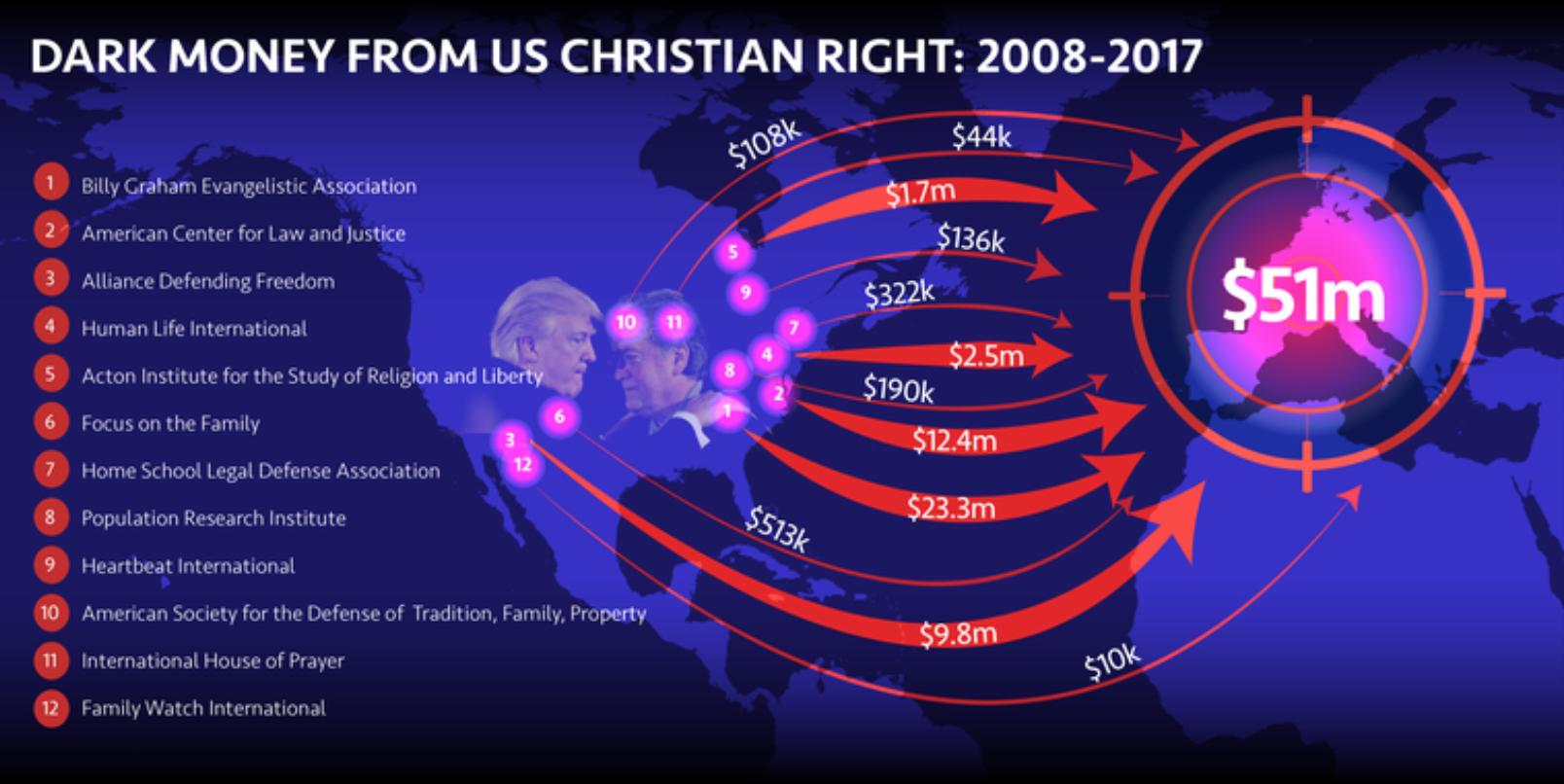 """Näin yhdysvaltalaisten konservatiivisten kristittyjen rahavirrat siirtyvät Euroopan konservatiiveille ja äärioikeistolle. Lähde:  """"Revealed: Trump-linked US Christian 'fundamentalists' pour millions of 'dark money' into Europe, boosting the far right"""" , Open Democracy."""