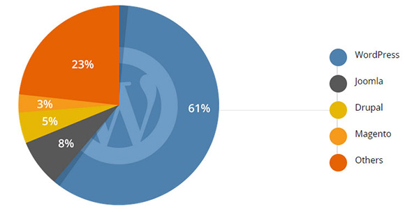 Wordpress's Market Share Compared to Other CMS (2015)