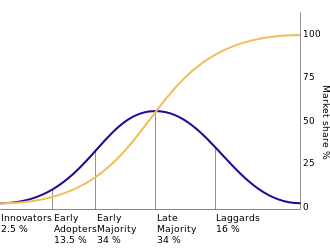 A model showing the diffusion of innovations.  (Source - Wikepedia)