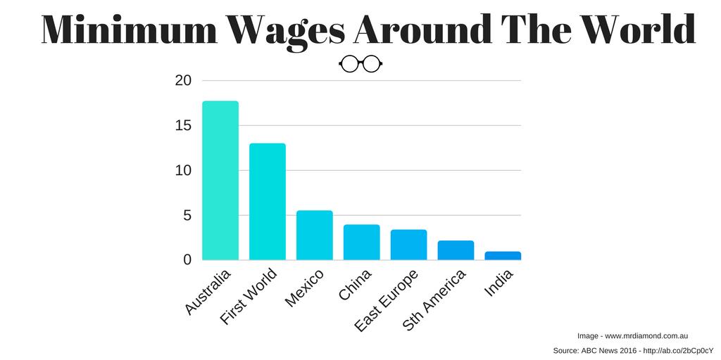 Minimum Wages Around The World - Source - ABC News 2016