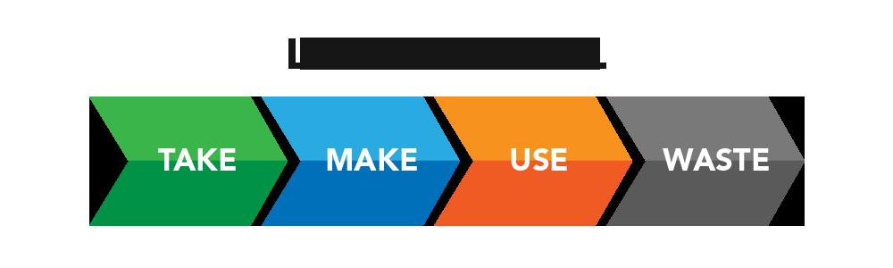 Linear business model
