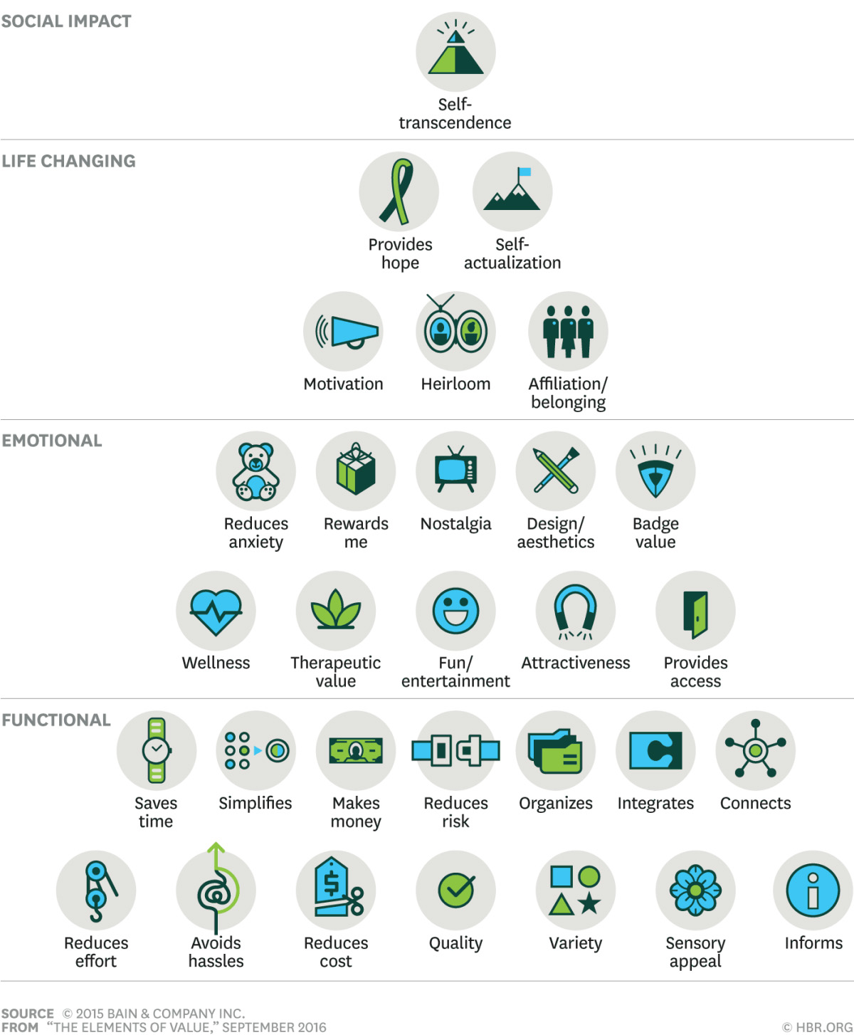 30 elements of consumer value