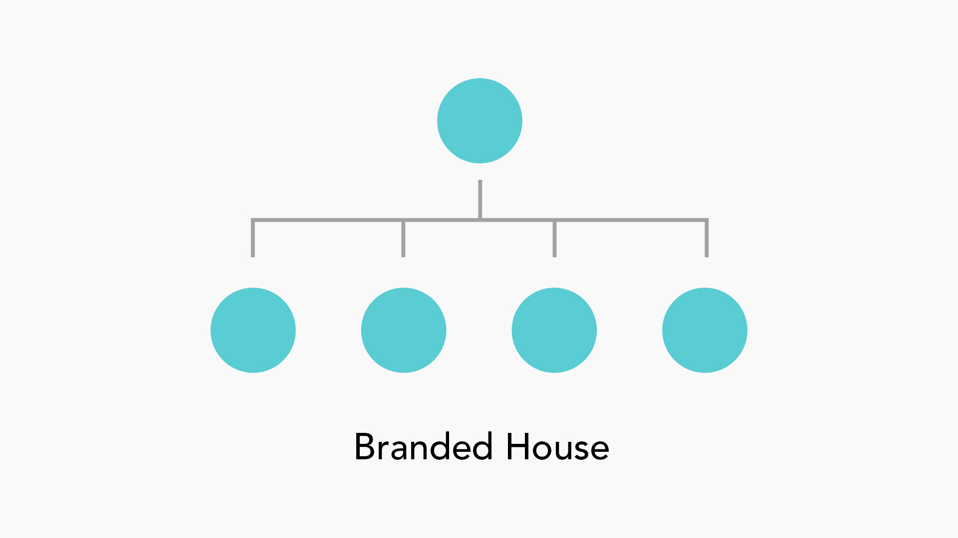 branded house diagram