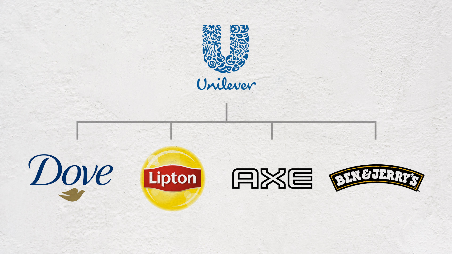 How to Choose the Right Brand Architecture