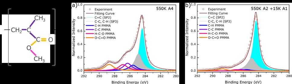 Figure 2. Analysis of PMMA residues through X-ray photoelectron spectroscopy