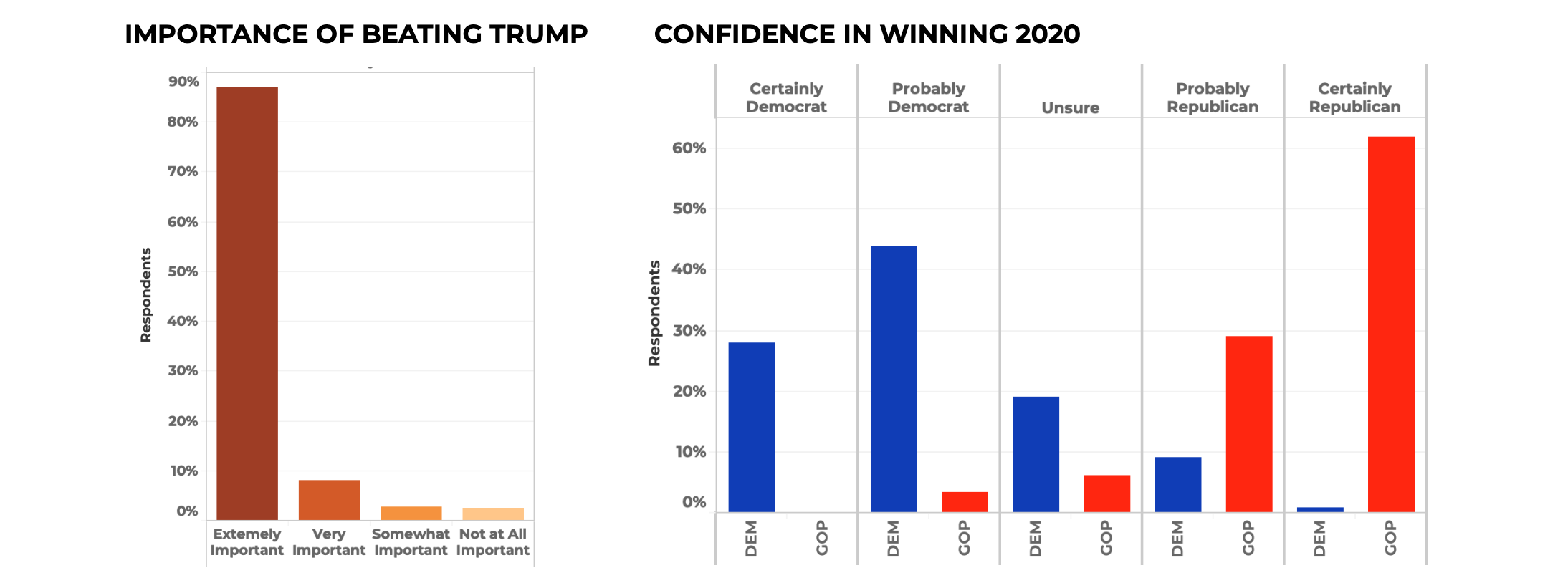 Importance + Confidence 2020