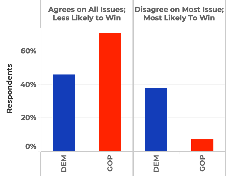 Whether respondents would prefer a candidate that agrees with them on most issues but is less likely to win, or a candidate that they disagree with on most issues but is most likely to win.
