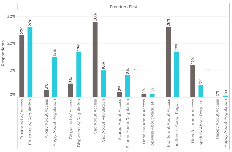 For Freedom First segment only, comparing emotions associated with abortion generally (grey) with the emotions associated with the  regulation  of abortion (blue).