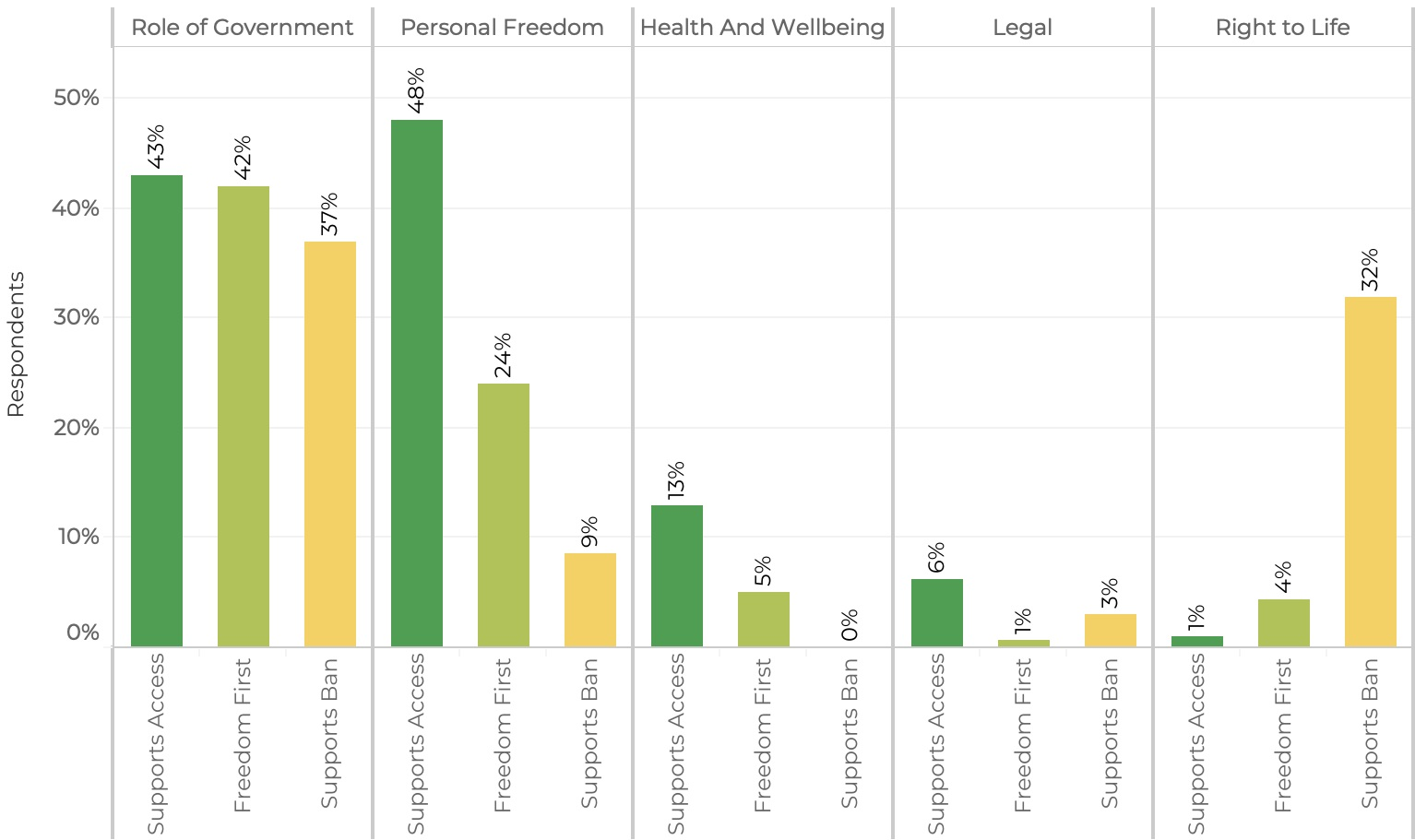 Respondents were asked to explain  why  they felt that way about the regulation of respondents in an open-ended format. Large-scale text analysis reveals these top five themes for explaining emotional associations, presented by position on the issue.