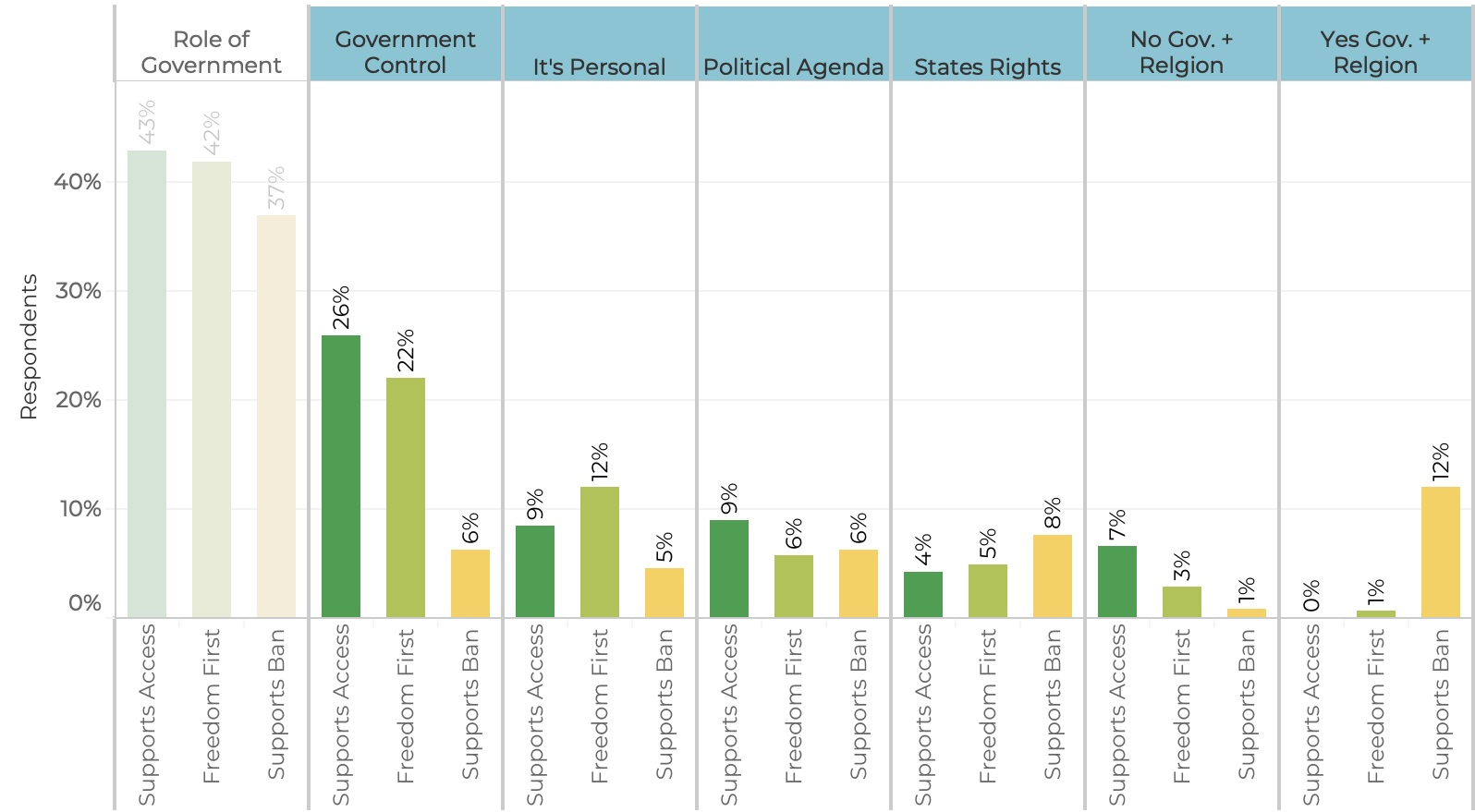 Among respondents citing the theme of  Role of Government , more detailed text analysis provides a breakdown of the topics most frequently mentioned, presented by position on the issue.