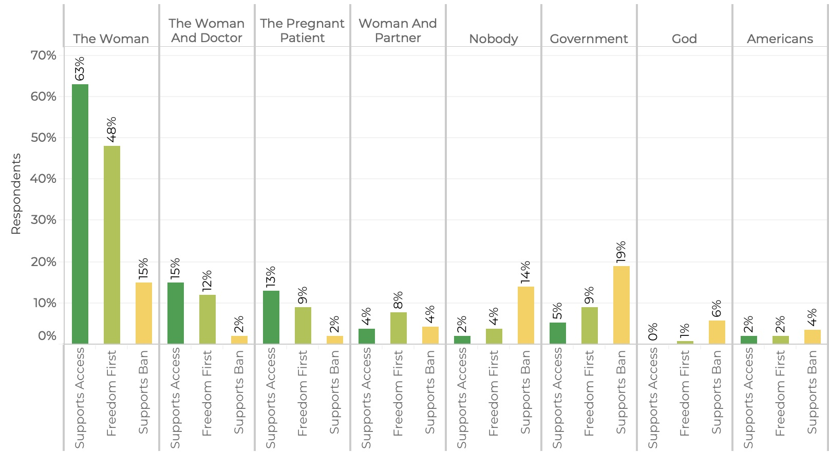 Respondents were asked in open-ended format to identify  who should decide who gets access to abortion  and text analysis was conducted to identify these top themes, presented by position on the issue.