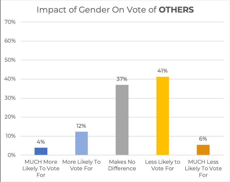 GenderImpactOtherVotes.png