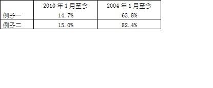 注:    例子分別以以下目標資產作代表:股票    -    盈富基金    (2800) ; 債券    -    巴克萊抗通膨債券指數基金    (TIP) ;    黃金-    倫敦金    (XAU)
