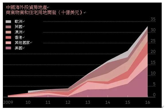 数据源: JLL