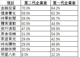 (源自胡潤百富中國企業家家族傳承白皮書︰兩代企業家關注的話題分佈)