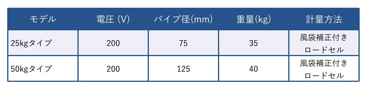 ※軽量速度は給餌機の容量により異なります。
