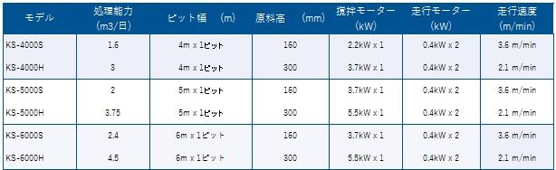 ※処理能力は1日5回撹拌として計算してあります。