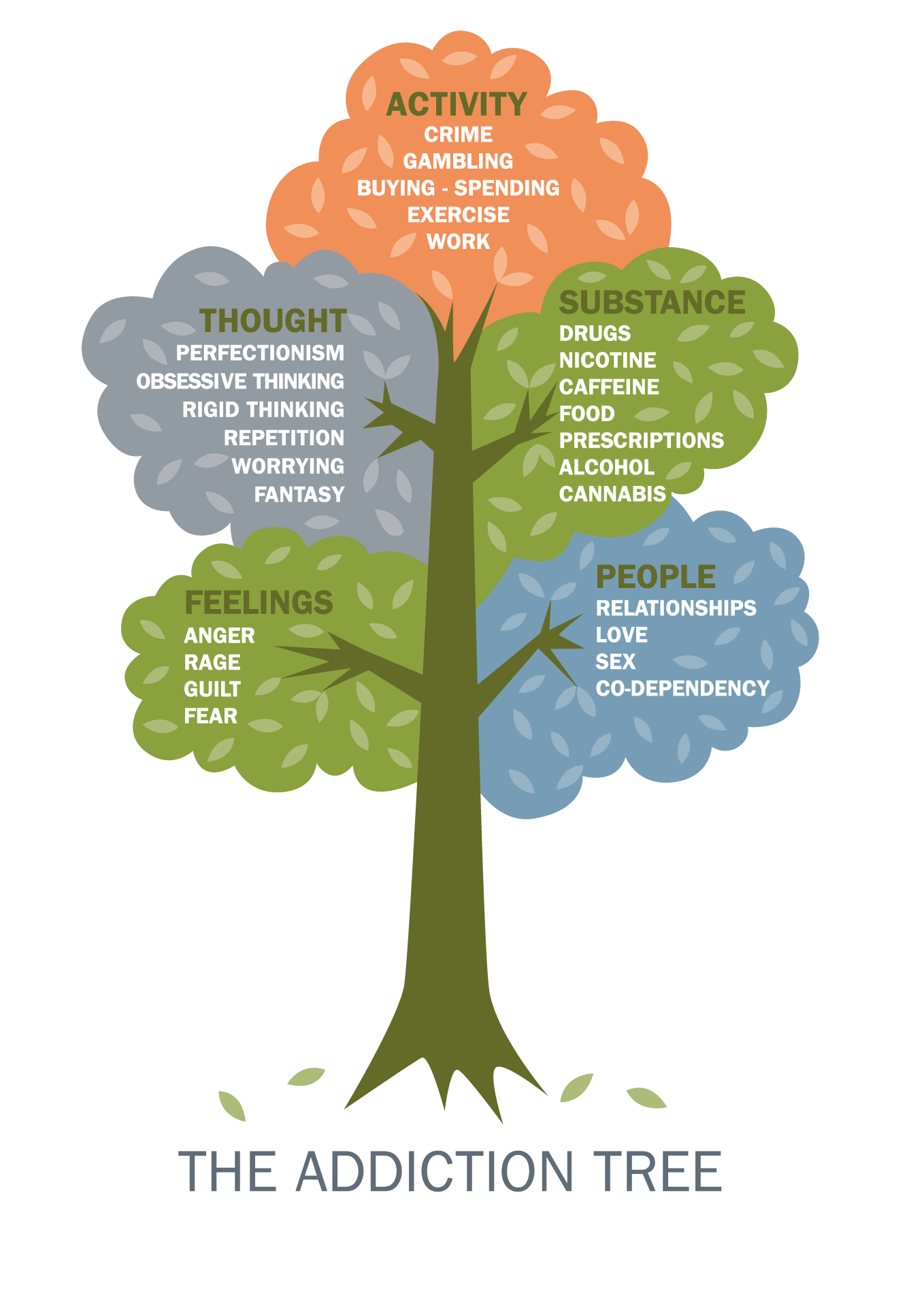 The Recovery Tree: Well-Being, Support, Hope, Resiliency, Responsibility, Purpose, Self-Determination, Motivation, Spirituality, Sense of Self, Respect, Potential, Knowledge