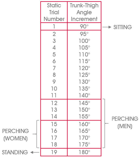 Data from the 2019 study,  Are hybrid sit–stand postures a good compromise between sitting and standing?  Tension and stress levels measured in the back muscles were observed as lowest during the 'perching' phase.  Image source:  https://www.bc-legal.co.uk/bcdn/811-264-perching-is-more-beneficial-than-sitting-or-standing-for-back-pain#_edn1