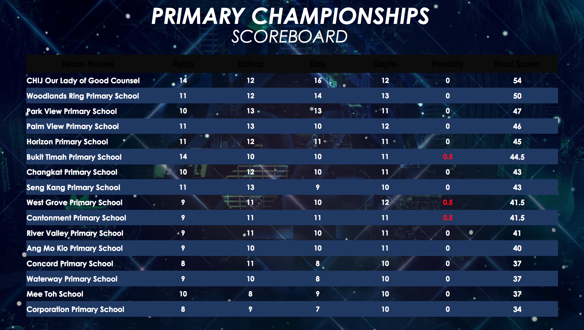 Primary Championships (before top 2).png