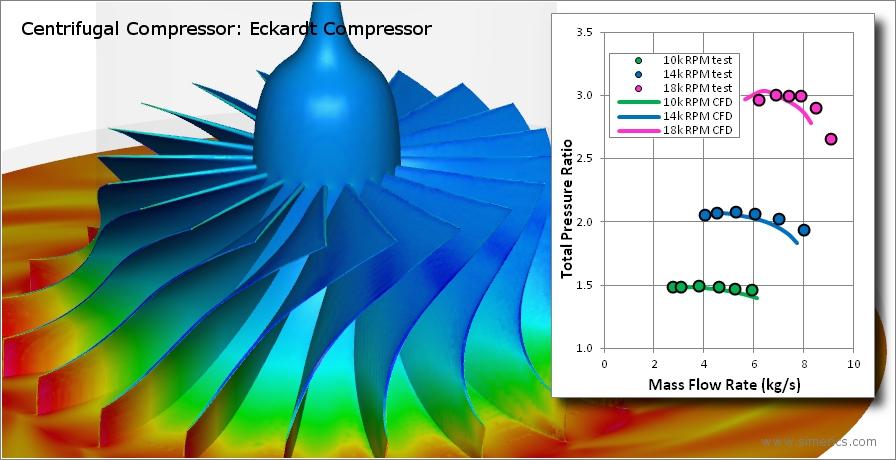 Simerics: compressori centrifughi
