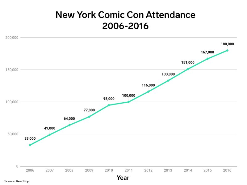 NYCC Attendance from 2006 - 2016