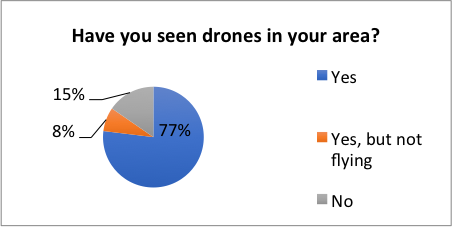 Survey respondents attested to a proliferation of UAVs across almost all areas for mostly reconnaissance, airstrikes or propaganda purposes.