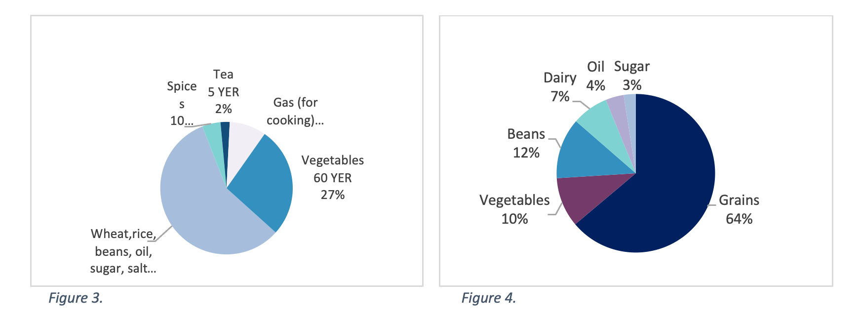 Figure 3. Average meal expenditure per person per day (YER), Source: Navanti  Note: Total average meal expenditure per day per person is 223 YER. Wheat, rice, beans, oil, sugar, and salt were categorized according to  Minimum Food Basket (MFB)  definition, while all other items were categorized separately.  Figure 4. Portion of diet by food type (% by weight in grams), Source: Navanti