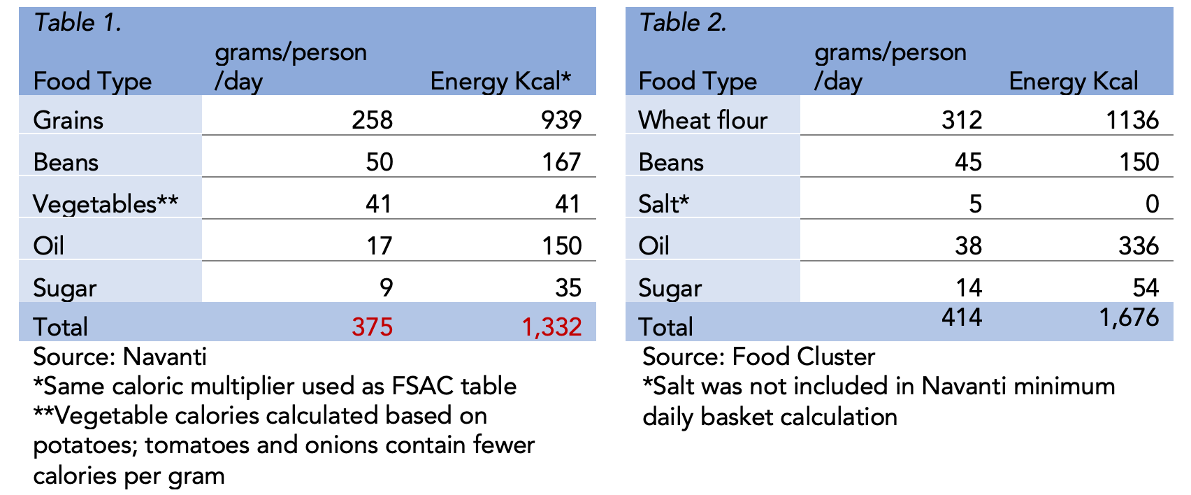 Table 1. Navanti assessed average grams per day per person based on household composite   Table 2. Food Security and Agriculture Cluster (FSAC) Minimum Food Basket (MFB)