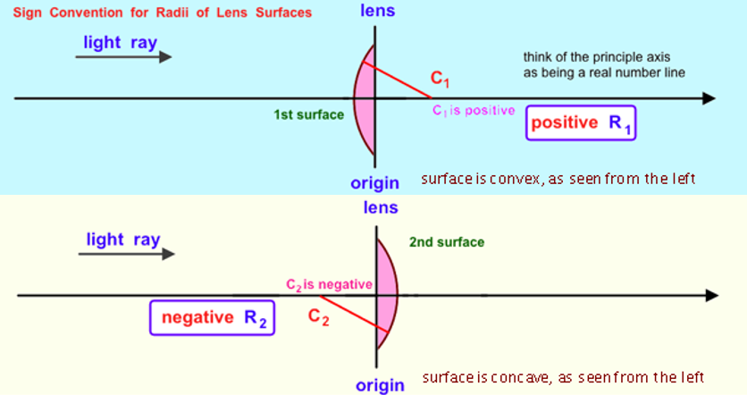 Diagram showing how light travels through a lens and the image that is produced from both a convex and concave lens.