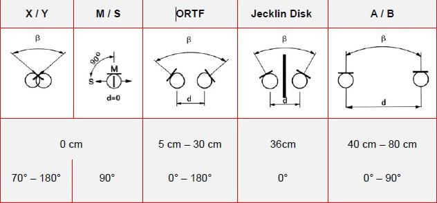 stereo recording patterns.jpg