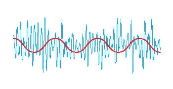 Till vald kanal (blå) läggs en ljudlös subton/pilotton (röd). Din radio spärrar inkommande anrop om dom inte inehåller subtonen.