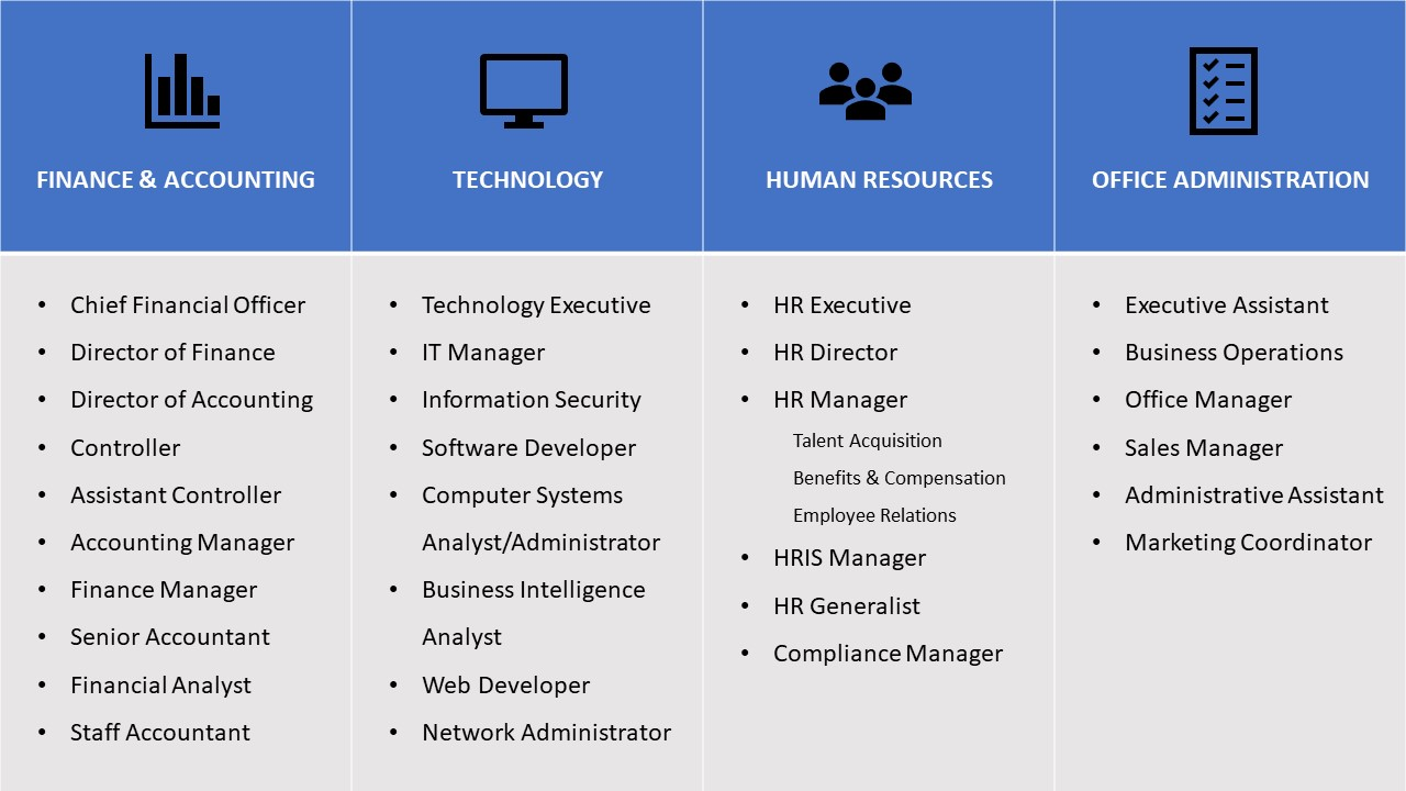 Our hiring solutions focus on helping the following departments and enable companies to find experienced professionals ranging from department executives to entry-level coordinators