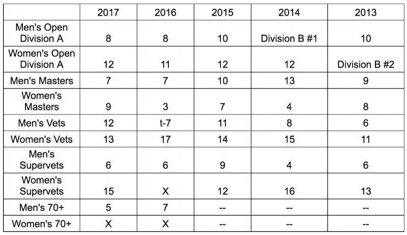 2017-NYRR-Points
