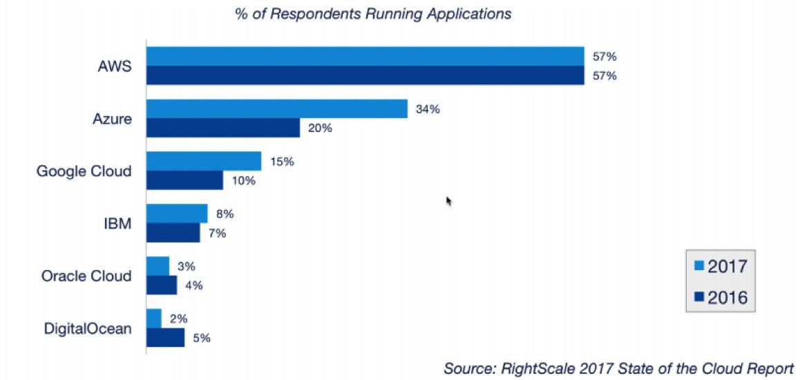 Public cloud adoption 2017 vs. 2016