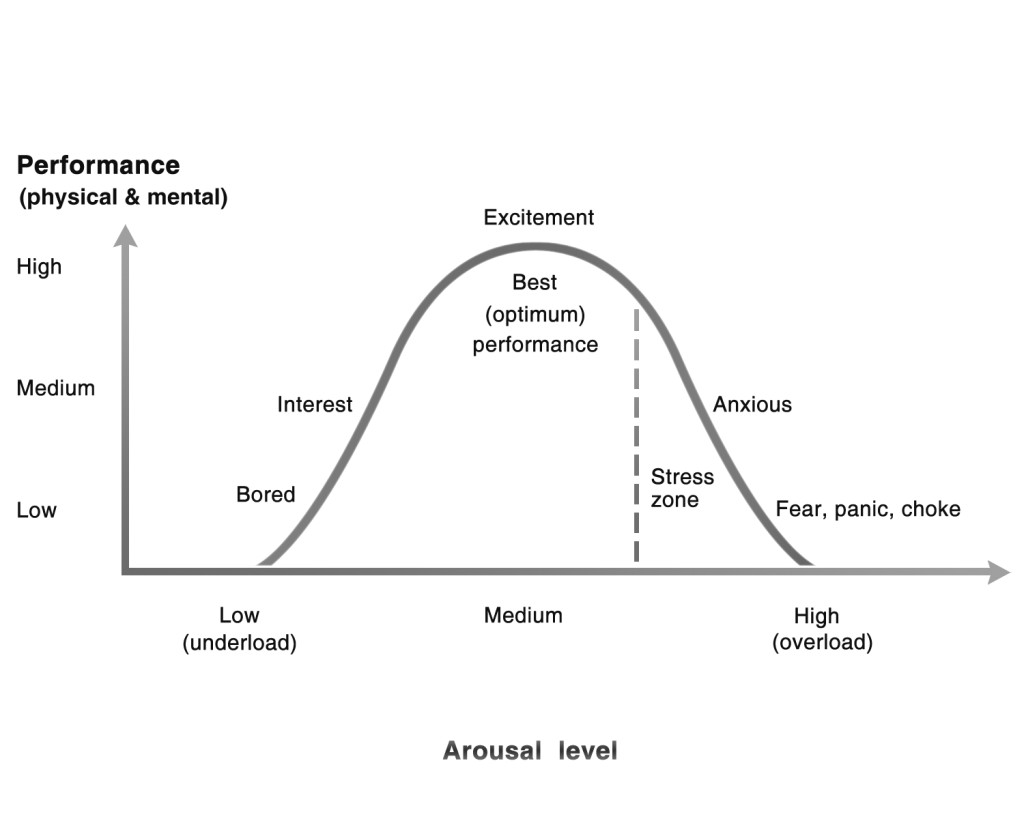 The  Yerkes–Dodson law  originally developed by psychologist  Robert M. Yerkes  and  John Dillingham Dodson  in 1908, dictates that performance increases with physiological or mental arousal, but only up to a point.