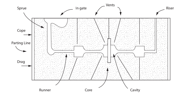 This drawing of a split pattern—with two halves that create cavities in the two parts of the mould—illustrates elements of sand casting. The wheel casting in the article above is a single pattern.