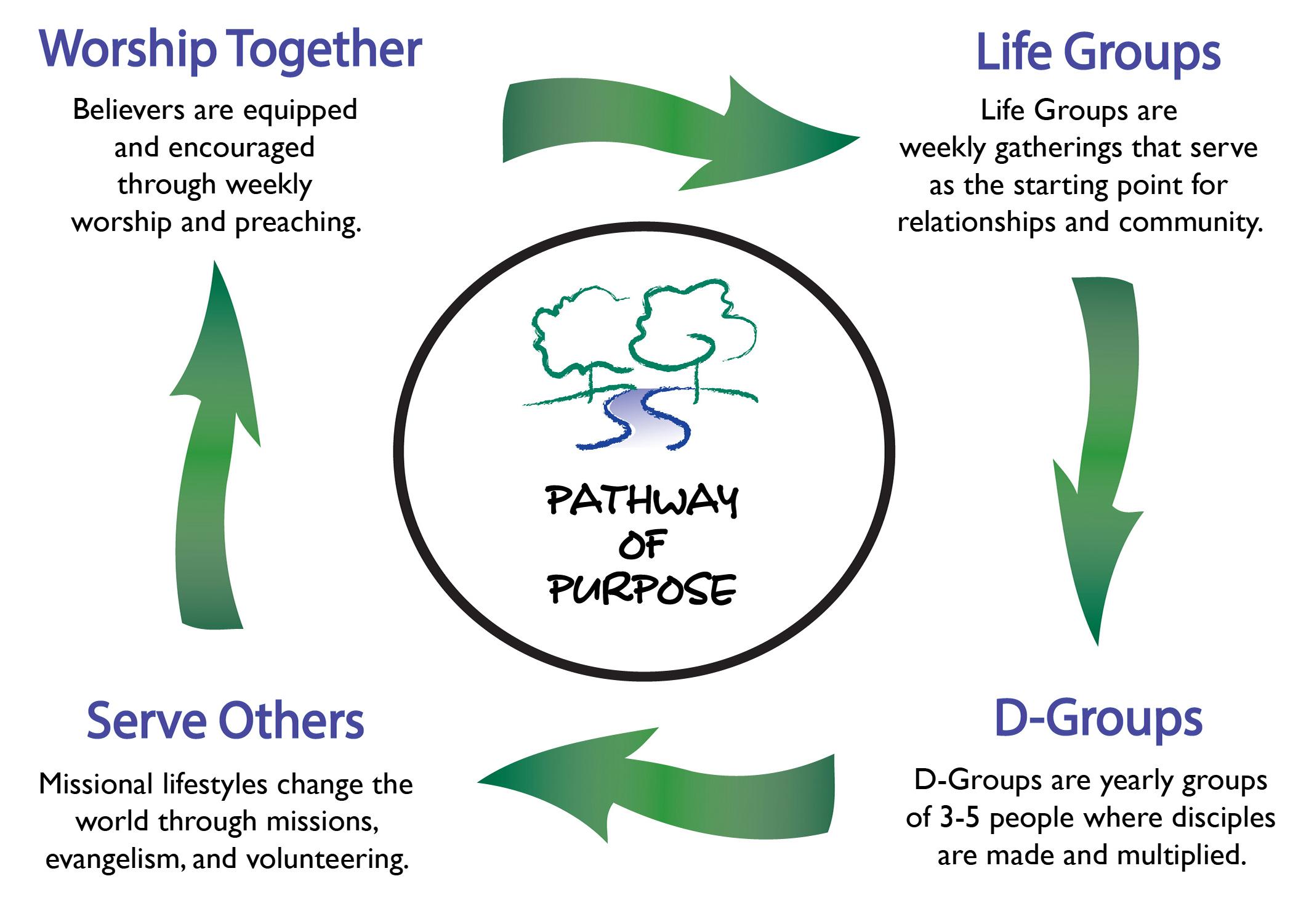 PATHWAY OF PURPOSE shortened 5-7.jpg