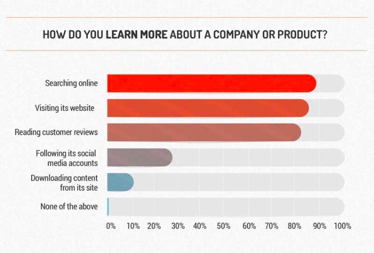 Source:  https://www.frac.tl/work/marketing-research/millennial-marketing-survey/