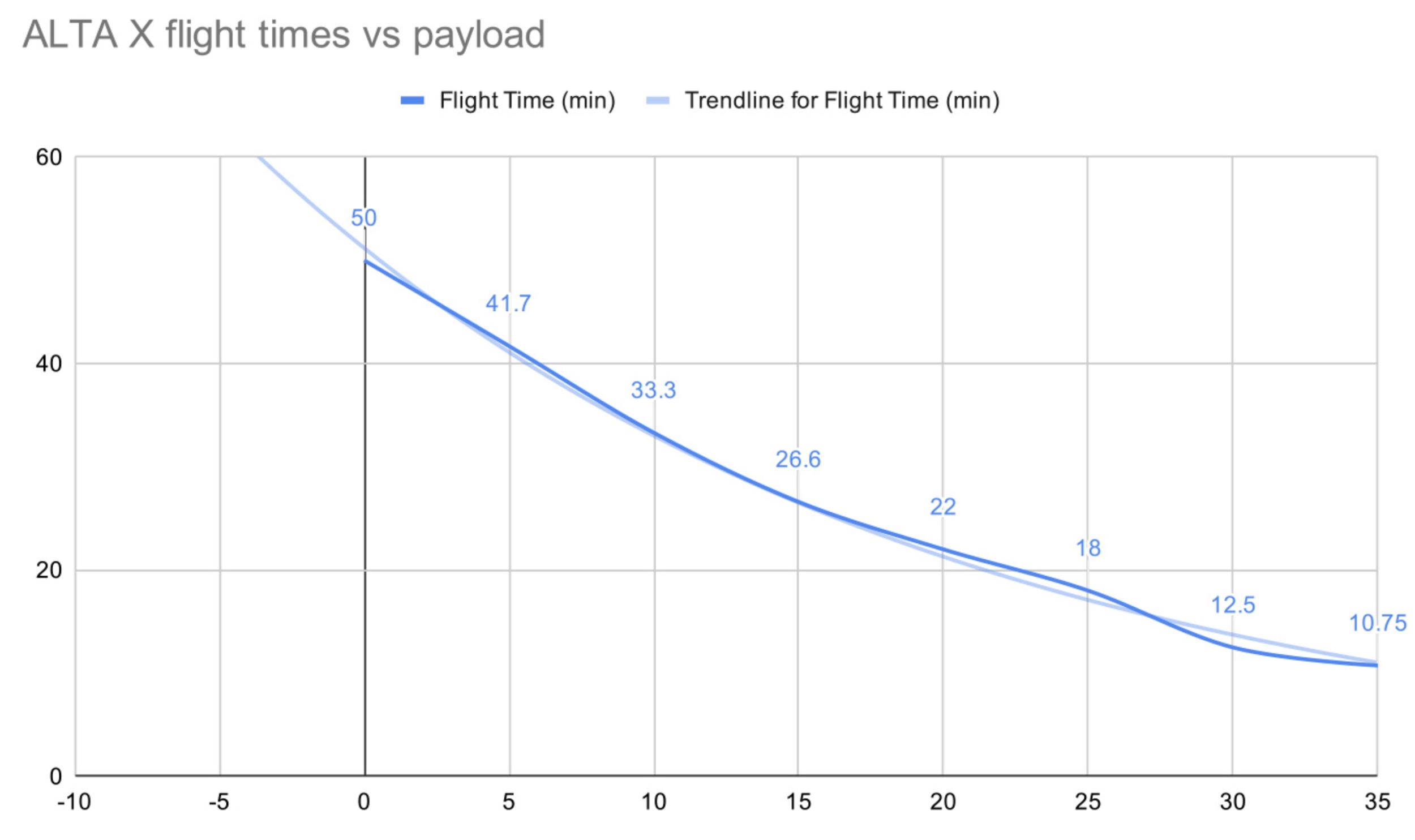 Alta X Flight Times vs Payload