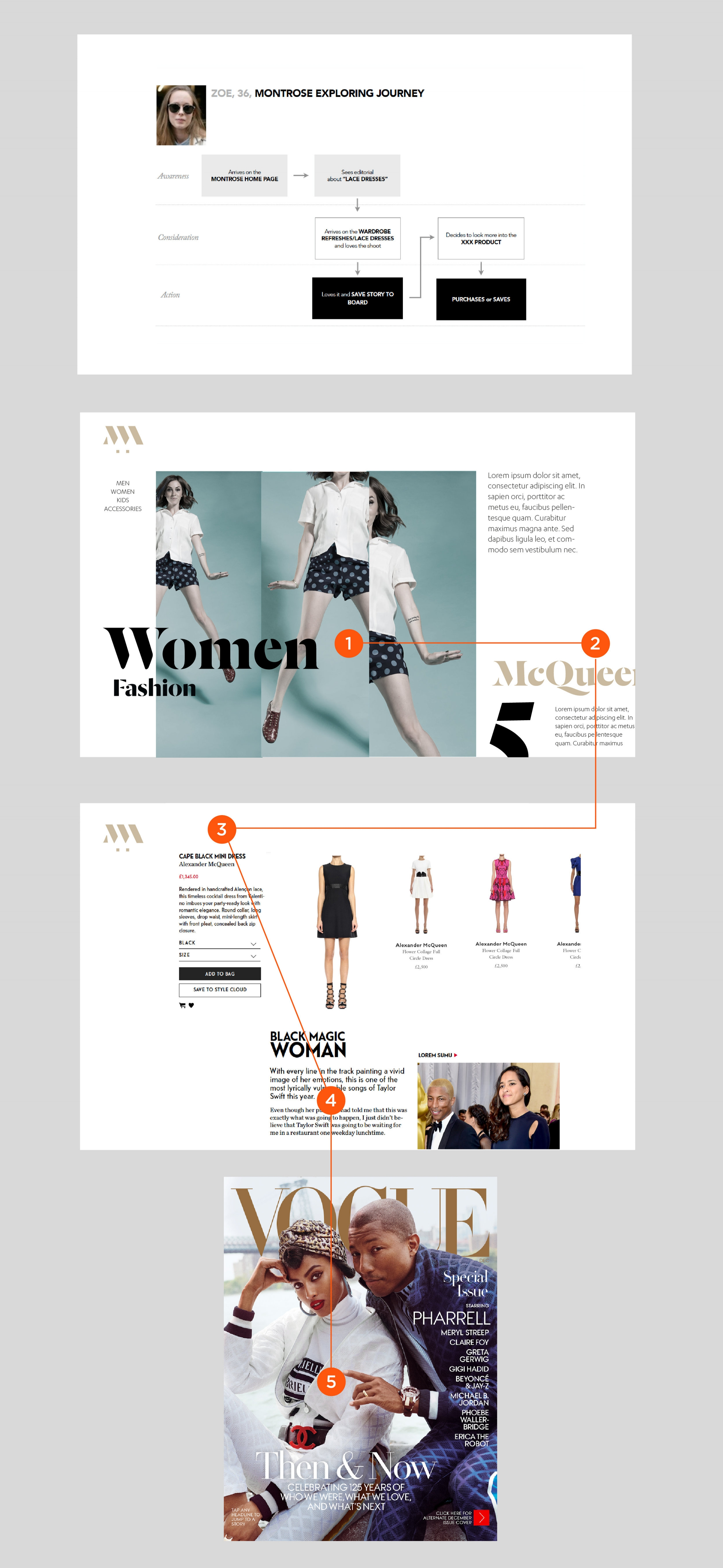 Platform to Mag user flow : From site visit (1), shopping (3)and to Magazine (5) via targeted content (4).