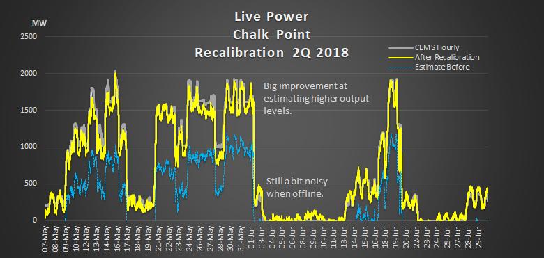 Chalk Pt recalibration 2q2018.png